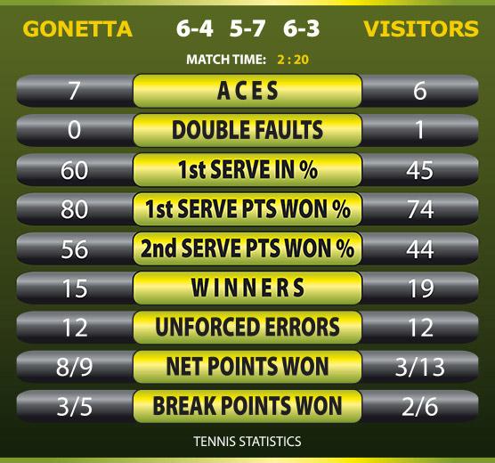 statistiche Tennis